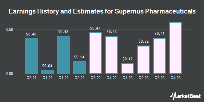 Earnings History and Estimates for Supernus Pharmaceuticals (NASDAQ:SUPN)