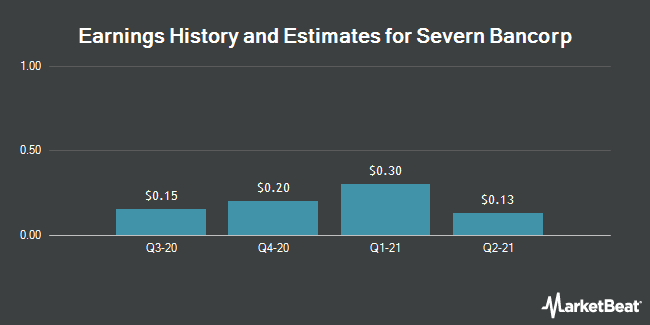 Earnings by Quarter for Severn Bancorp (NASDAQ:SVBI)