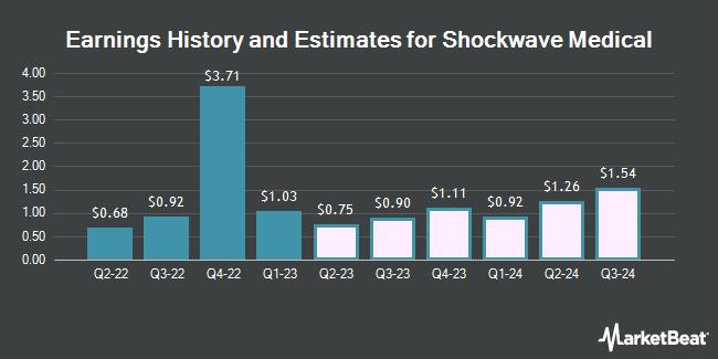 Earnings History and Estimates for ShockWave Medical (NASDAQ:SWAV)