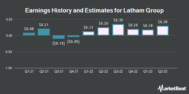 Earnings History and Estimates for Latham Group (NASDAQ:SWIM)