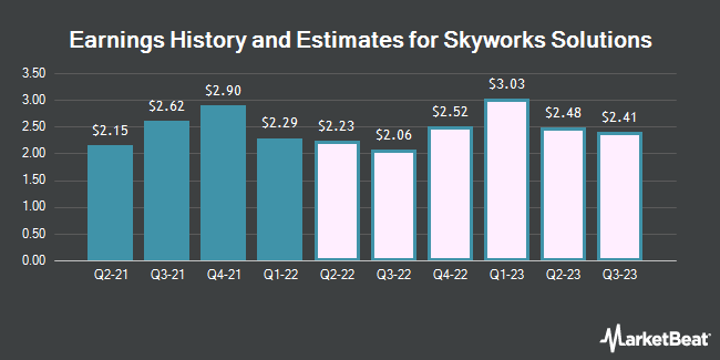 Earnings by Quarter for Skyworks Solutions (NASDAQ:SWKS)