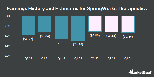 Earnings History and Estimates for SpringWorks Therapeutics (NASDAQ:SWTX)