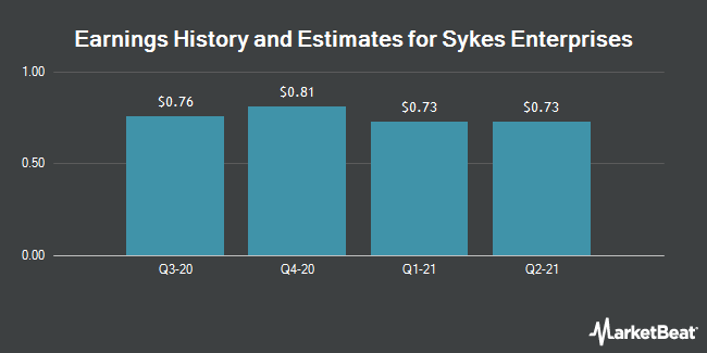Earnings History and Estimates for Sykes Enterprises (NASDAQ:SYKE)