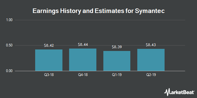 Earnings History and Estimates for Symantec (NASDAQ:SYMC)