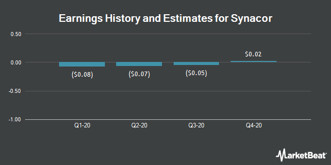Earnings by Quarter for Synacor (NASDAQ:SYNC)