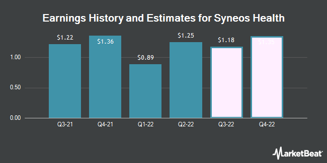 Earnings History and Estimates for Syneos Health (NASDAQ:SYNH)