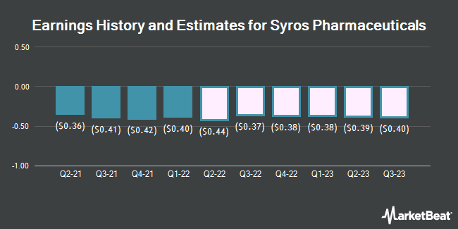 Earnings History and Estimates for Syros Pharmaceuticals (NASDAQ:SYRS)