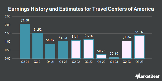 Earnings History and Estimates for TravelCenters of America (NASDAQ:TA)