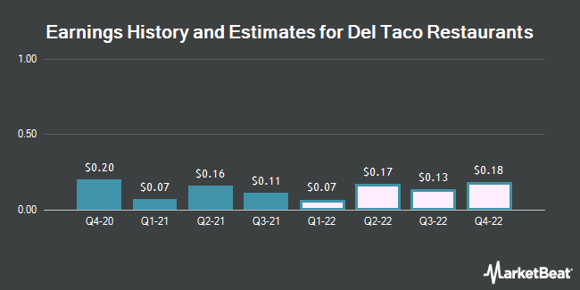 Earnings History and Estimates for Del Taco Restaurants (NASDAQ:TACO)