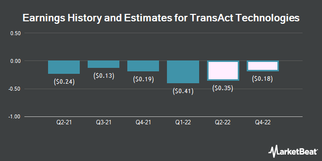 Earnings by Quarter for TransAct Technologies Incorporated (NASDAQ:TACT)