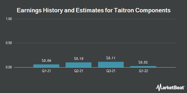 Earnings by Quarter for Taitron Components Incorporated (NASDAQ:TAIT)