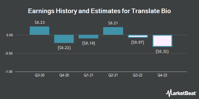 Earnings History and Estimates for Translate Bio (NASDAQ:TBIO)