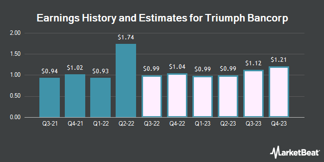 Earnings History and Estimates for Triumph Bancorp (NASDAQ:TBK)