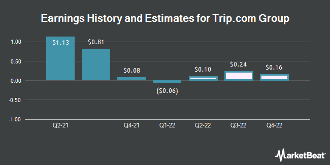 Earnings History and Estimates for Trip.com Group (NASDAQ:TCOM)