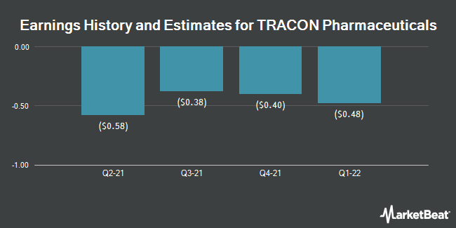 Earnings History and Estimates for TRACON Pharmaceuticals (NASDAQ:TCON)
