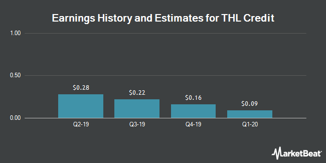 Earnings by Quarter for THL Credit (NASDAQ:TCRD)