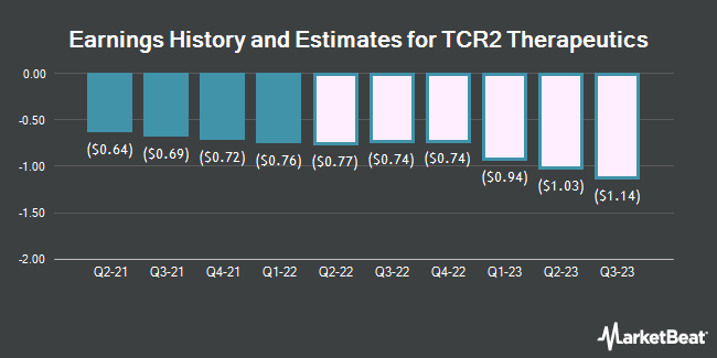 Earnings History and Estimates for Tcr2 Therapeutics (NASDAQ:TCRR)
