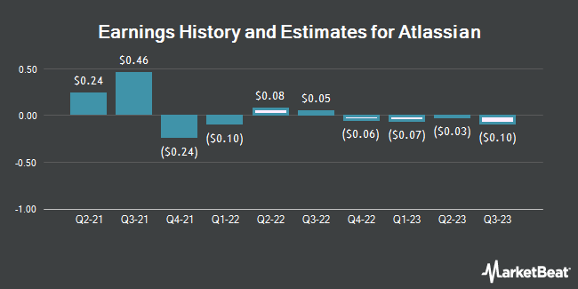 Earnings by Quarter for Atlassian Co. PLC (NASDAQ:TEAM)