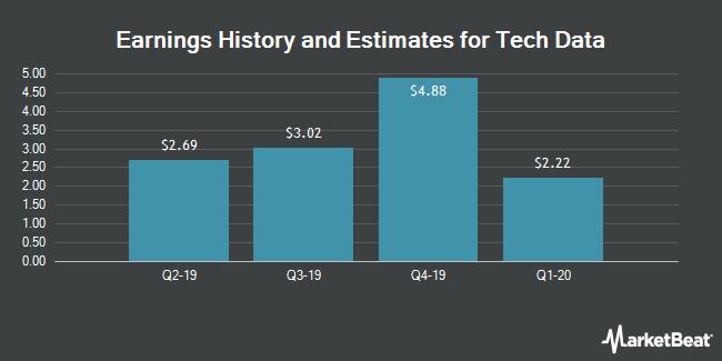 Earnings by Quarter for Tech Data Corporation (NASDAQ:TECD)