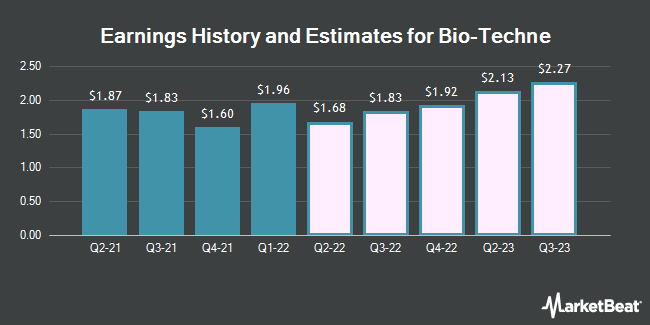 Earnings History and Estimates for BIO-TECHNE (NASDAQ:TECH)