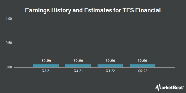 Earnings by Quarter for TFS Financial Corporation (NASDAQ:TFSL)