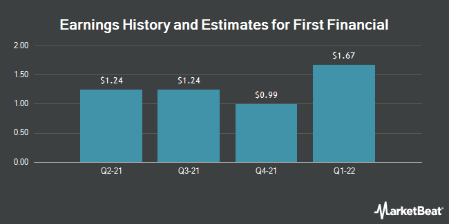 Earnings History and Estimates for First Financial (NASDAQ:THFF)