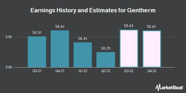 Earnings History and Estimates for Gentherm (NASDAQ:THRM)
