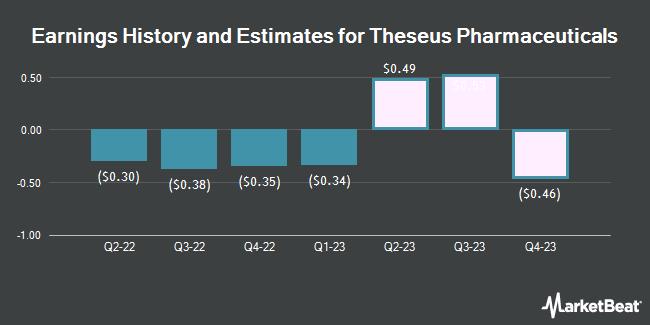 Earnings by Quarter for Innoviva (NASDAQ:THRX)