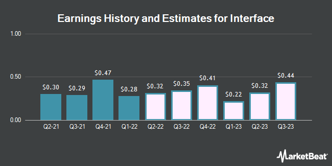 Earnings History and Estimates for Interface (NASDAQ:TILE)