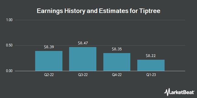 Earnings by Quarter for Tiptree (NASDAQ:TIPT)