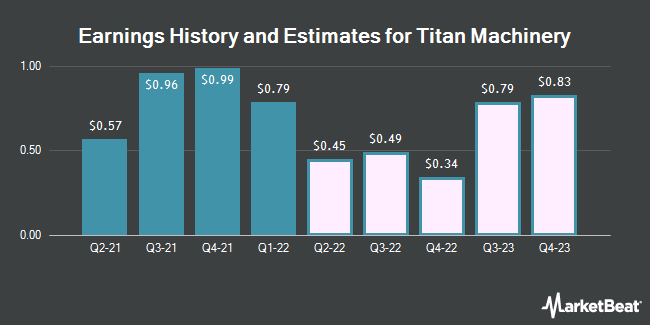 Earnings History and Estimates for Titan Machinery (NASDAQ:TITN)
