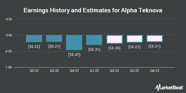 Earnings History and Estimates for Alpha Teknova (NASDAQ:TKNO)