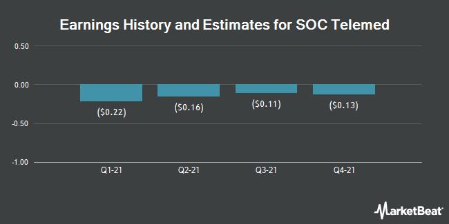 Earnings History and Estimates for SOC Telemed (NASDAQ:TLMD)