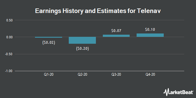 Earnings by Quarter for Telenav (NASDAQ:TNAV)