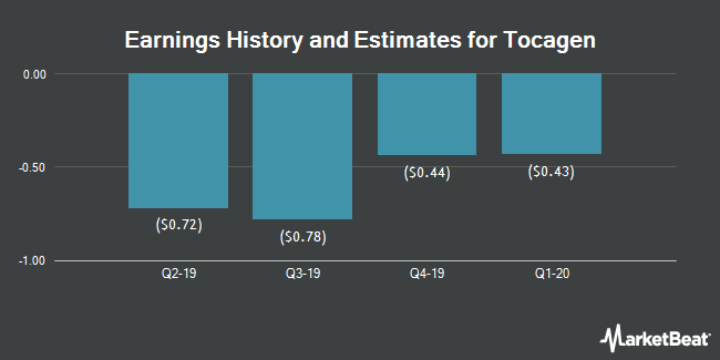 Earnings History and Estimates for Tocagen (NASDAQ:TOCA)