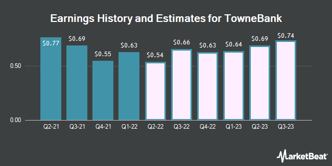 Earnings History and Estimates for TowneBank (NASDAQ:TOWN)