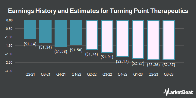 Earnings History and Estimates for Turning Point Therapeutics (NASDAQ:TPTX)