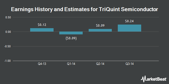 Earnings by Quarter for TriQuint Semiconductor (NASDAQ:TQNT)