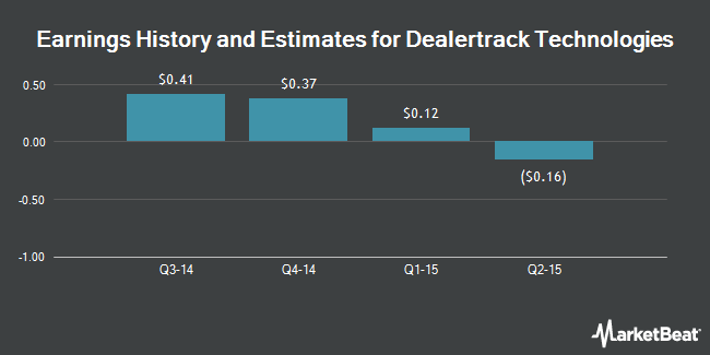 Earnings by Quarter for DealerTrack Technologies (NASDAQ:TRAK)