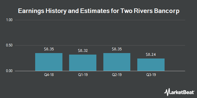 Earnings History and Estimates for Two Rivers Bancorp (NASDAQ:TRCB)