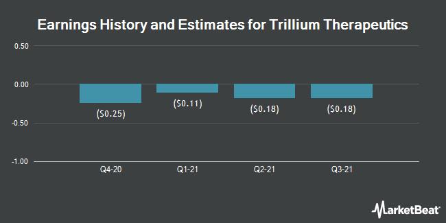 Earnings by Quarter for Trillium Therapeutics (NASDAQ:TRIL)