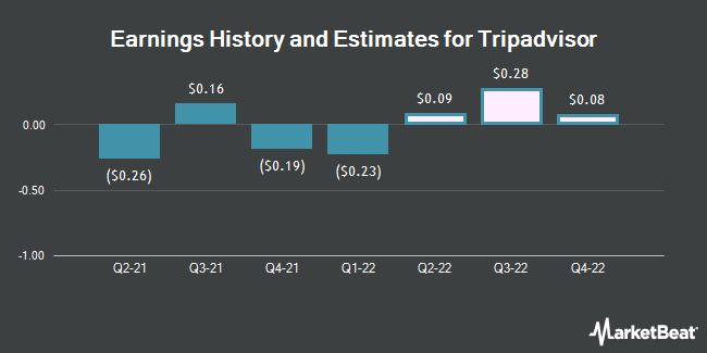 Earnings by Quarter for TripAdvisor (NASDAQ:TRIP)