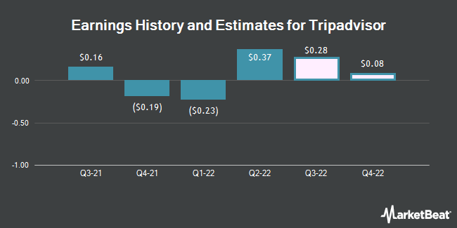 Earnings History and Estimates for Tripadvisor (NASDAQ:TRIP)