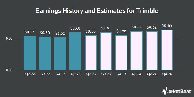 Earnings History and Estimates for Trimble (NASDAQ:TRMB)