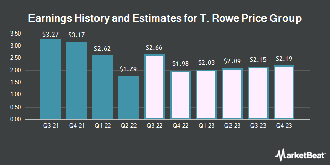 Earnings History and Estimates for T. Rowe Price Group (NASDAQ:TROW)