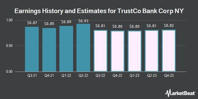 Earnings by Quarter for TrustCo Bank Corp NY (NASDAQ:TRST)