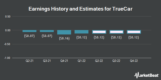 Earnings History and Estimates for TrueCar (NASDAQ:TRUE)