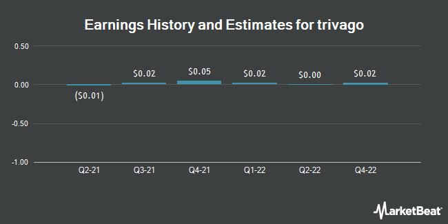 Earnings History and Estimates for Trivago (NASDAQ:TRVG)
