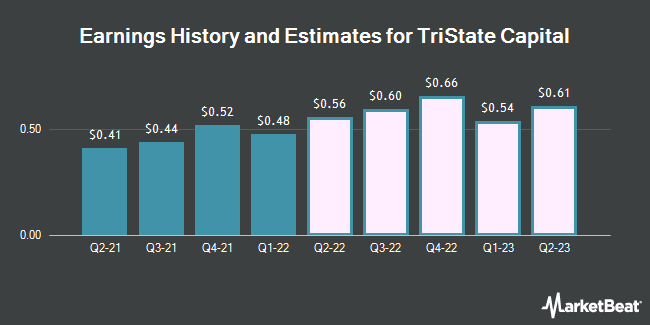 Earnings History and Estimates for Tristate Capital (NASDAQ:TSC)