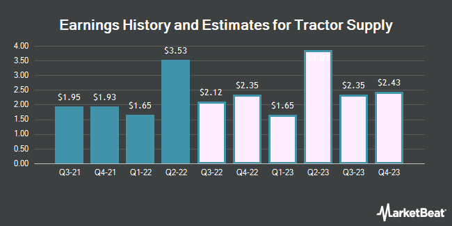 Earnings History and Estimates for Tractor Supply (NASDAQ:TSCO)